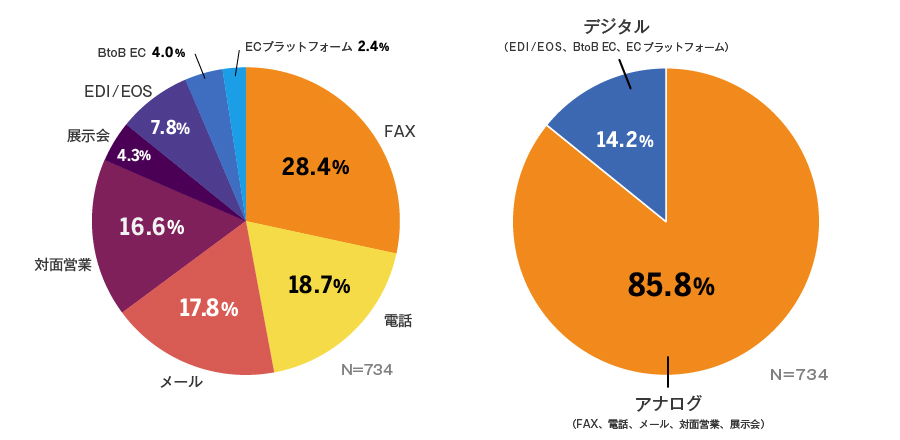 85%以上が、転記作業を伴うアナログ手段で受注。約4割がFAXを利用し、転記作業が負担に。