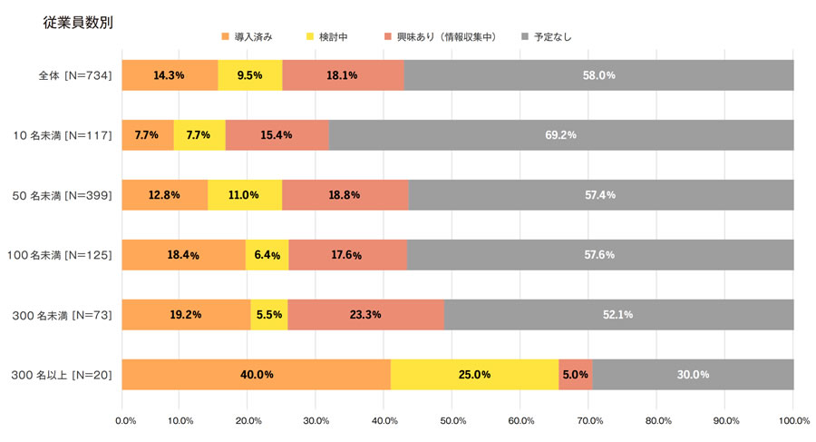 BtoB ECの導入率は14%で、前向きに検討中が約28%と、4割以上がデジタルシフトの傾向。