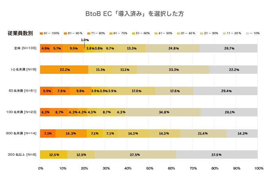 BtoB EC導入済み企業の4社に1社は、得意先利用率50%以上という結果。一方で20%以下も目立ち、得意先への利用促進の取り組み方や業種により差がある。