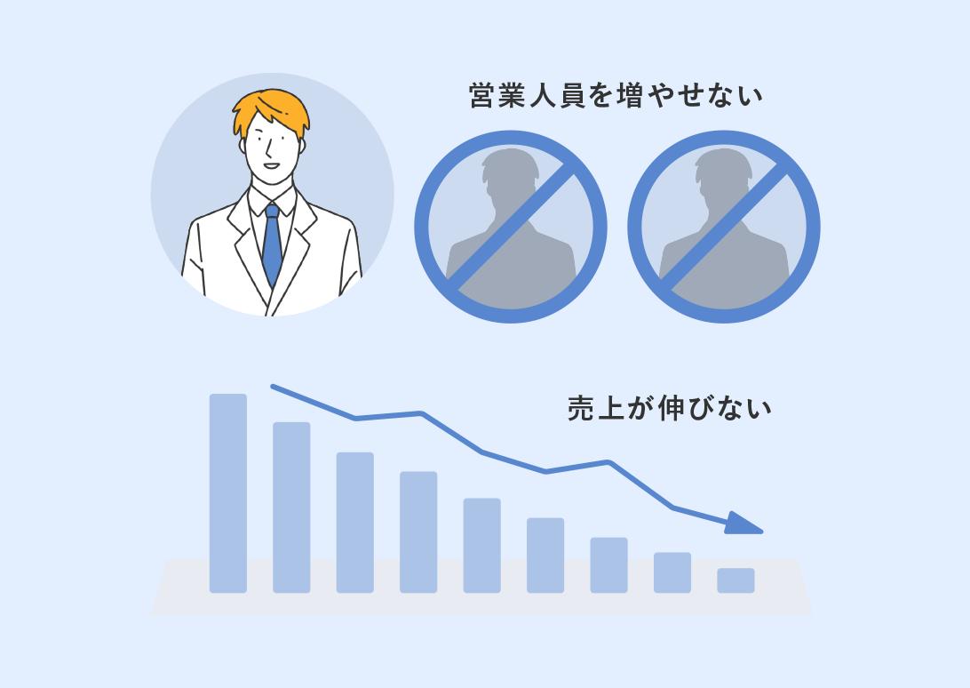 新規顧客に対応する営業人員を増やせない