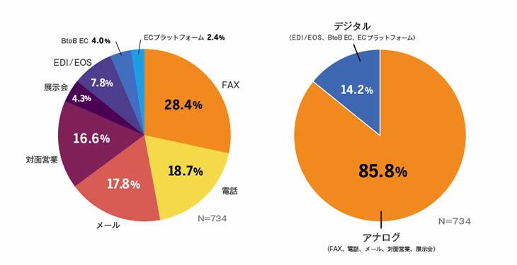 企業間取引での受注方法と割合のグラフ