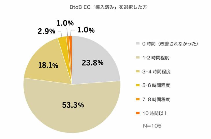 どれほど業務効率化したかについてのグラフ