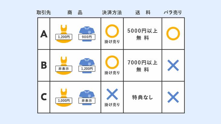 得意先別商品単価・送料設定の対応の説明
